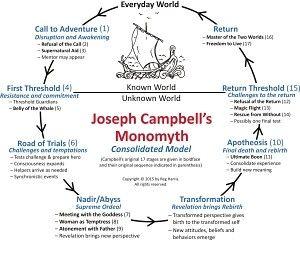 da27397c139b52b743b78eb8f46f8803-joseph-campbell-story-structure
